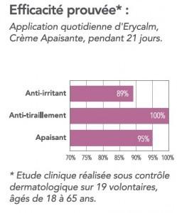 graph-Erycalm-249x300