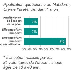 graph_matiderm